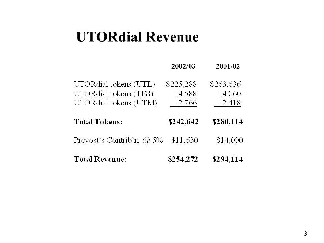 3 UTORdial Revenue 2002/03 2001/02
