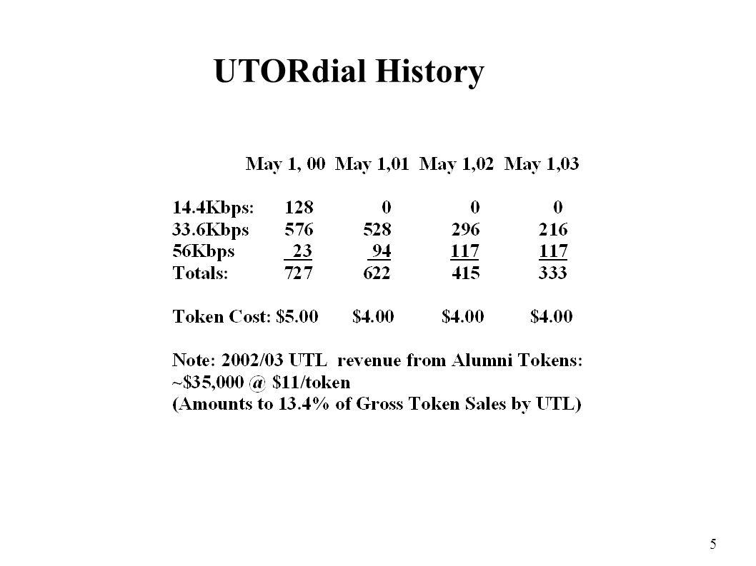 5 UTORdial History