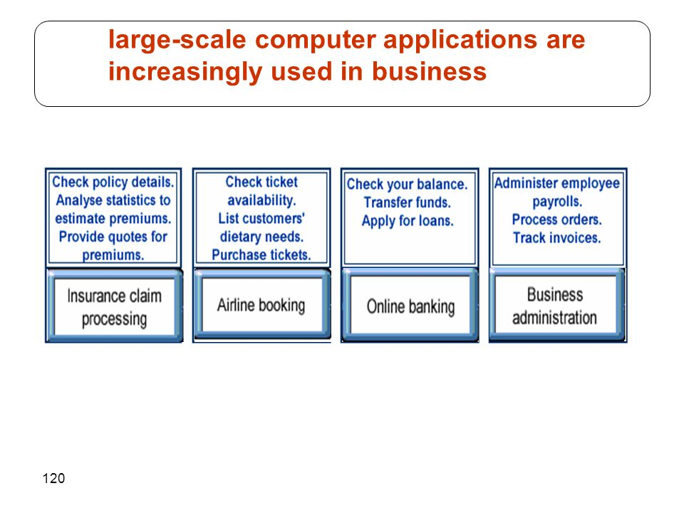 120 large-scale computer applications are increasingly used in business