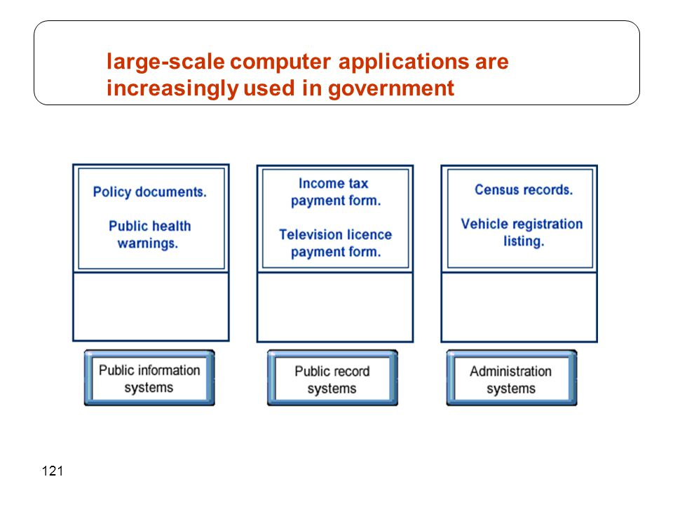 121 large-scale computer applications are increasingly used in government