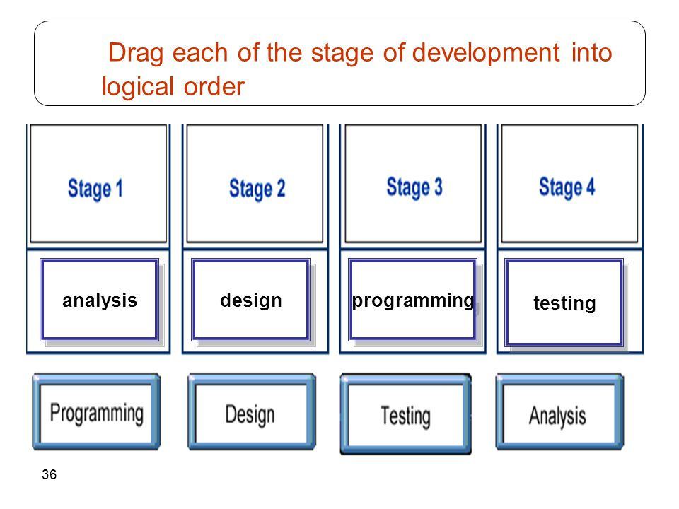 36 Drag each of the stage of development into logical order analysis testing programming design