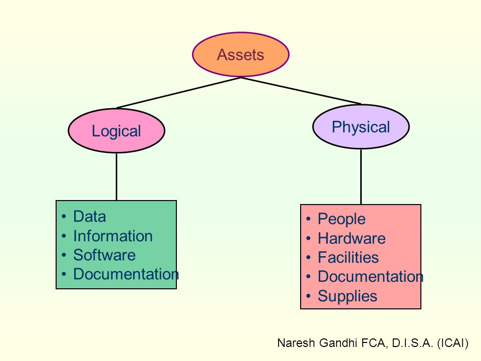 Naresh Gandhi FCA, D.I.S.A. (ICAI) Assets Physical Logical Data Information Software Documentation People Hardware Facilities Documentation Supplies