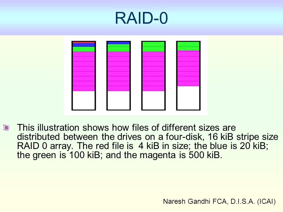 Naresh Gandhi FCA, D.I.S.A. (ICAI) RAID-0 This illustration shows how files of different sizes are distributed between the drives on a four-disk, 16 k