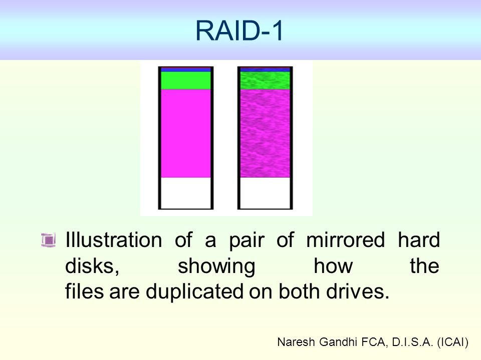 Naresh Gandhi FCA, D.I.S.A. (ICAI) RAID-1 Illustration of a pair of mirrored hard disks, showing how the files are duplicated on both drives.