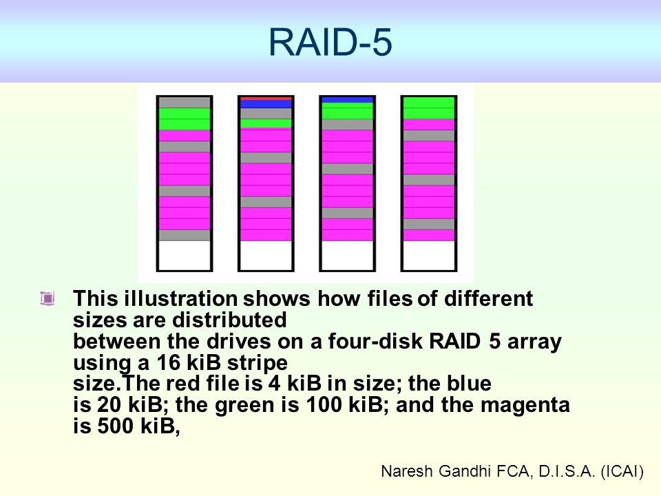 Naresh Gandhi FCA, D.I.S.A. (ICAI) RAID-5 This illustration shows how files of different sizes are distributed between the drives on a four-disk RAID