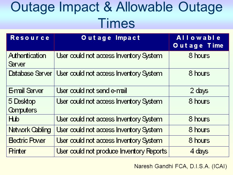 Naresh Gandhi FCA, D.I.S.A. (ICAI) Outage Impact & Allowable Outage Times
