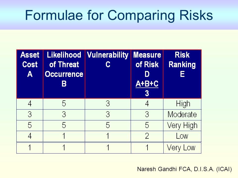 Naresh Gandhi FCA, D.I.S.A. (ICAI) Formulae for Comparing Risks
