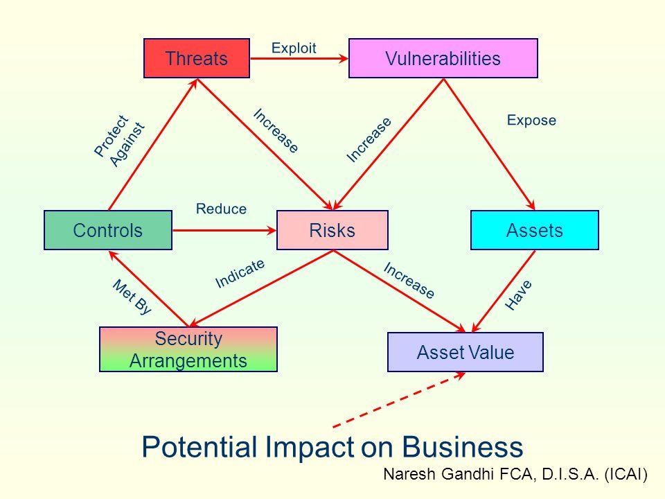 Naresh Gandhi FCA, D.I.S.A. (ICAI) Threats Potential Impact on Business Vulnerabilities AssetsRisksControls Security Arrangements Asset Value Protect