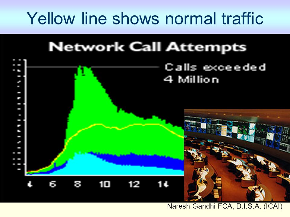 Naresh Gandhi FCA, D.I.S.A. (ICAI) Yellow line shows normal traffic