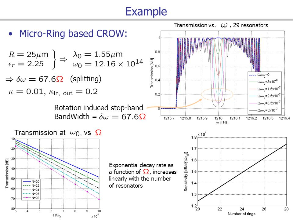 Example Micro-Ring based CROW: Transmission vs., 29 resonators Transmission at, vs Exponential decay rate as a function of, increases linearly with the number of resonators (splitting) Rotation induced stop-band BandWidth =