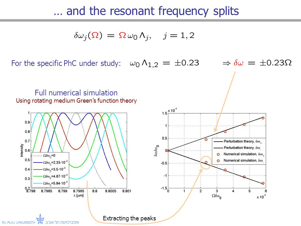 … and the resonant frequency splits For the specific PhC under study: Full numerical simulation Using rotating medium Greens function theory Extracting the peaks