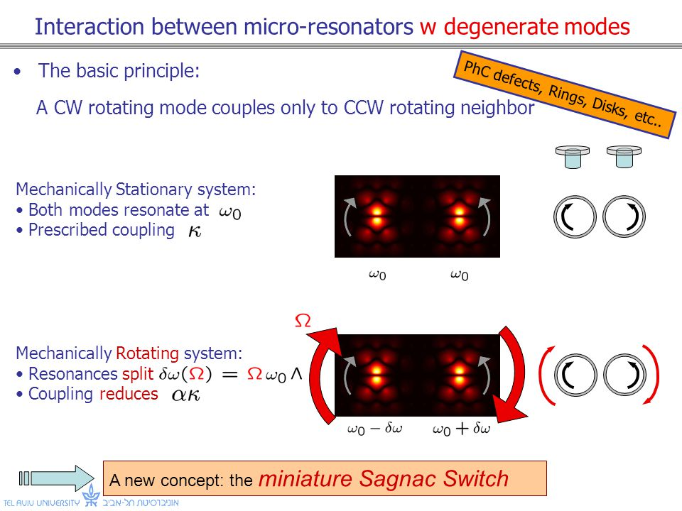 Interaction between micro-resonators w degenerate modes The basic principle: A CW rotating mode couples only to CCW rotating neighbor Mechanically Stationary system: Both modes resonate at Prescribed coupling A new concept: the miniature Sagnac Switch Mechanically Rotating system: Resonances split Coupling reduces PhC defects, Rings, Disks, etc..