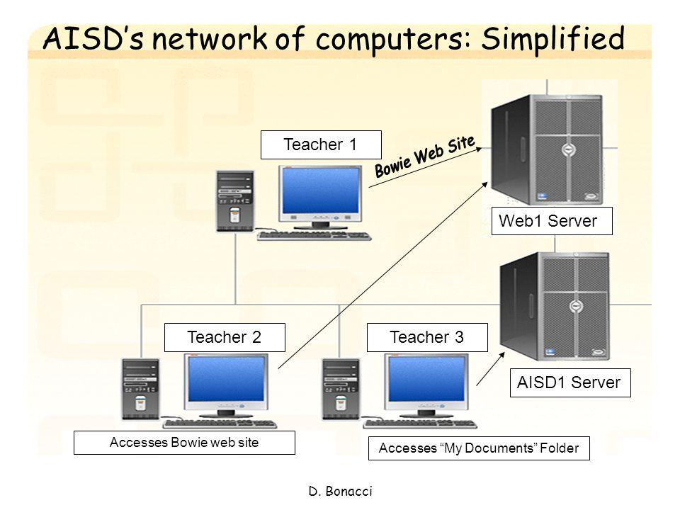 D. Bonacci Web1 Server AISD1 Server Teacher 1 Teacher 3Teacher 2 Accesses My Documents Folder Accesses Bowie web site AISDs network of computers: Simp