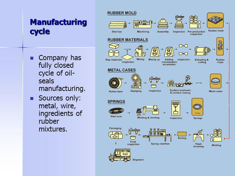 Manufacturing cycle Company has fully closed cycle of oil- seals manufacturing. Sources only: metal, wire, ingredients of rubber mixtures.