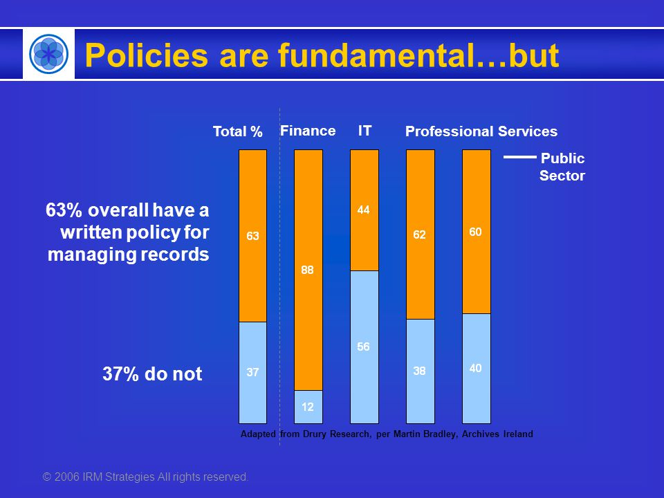 © 2006 IRM Strategies All rights reserved. 63% overall have a written policy for managing records 37% do not FinanceIT Professional Services Public Se