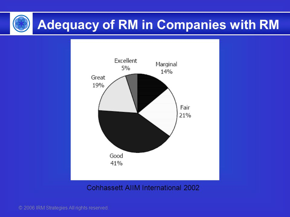 © 2006 IRM Strategies All rights reserved. Cohhassett AIIM International 2002 Adequacy of RM in Companies with RM