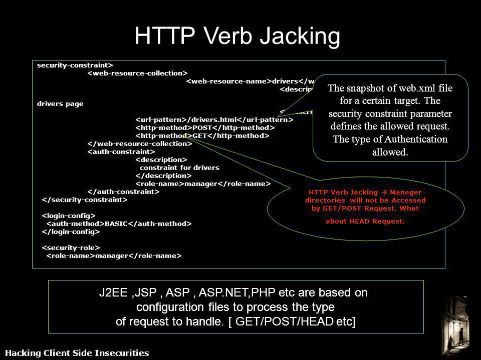 Hacking Client Side Insecurities HTTP Verb Jacking security-constraint> drivers Security constraint for drivers page /drivers.html POST GET constraint for drivers manager BASIC manager The snapshot of web.xml file for a certain target.