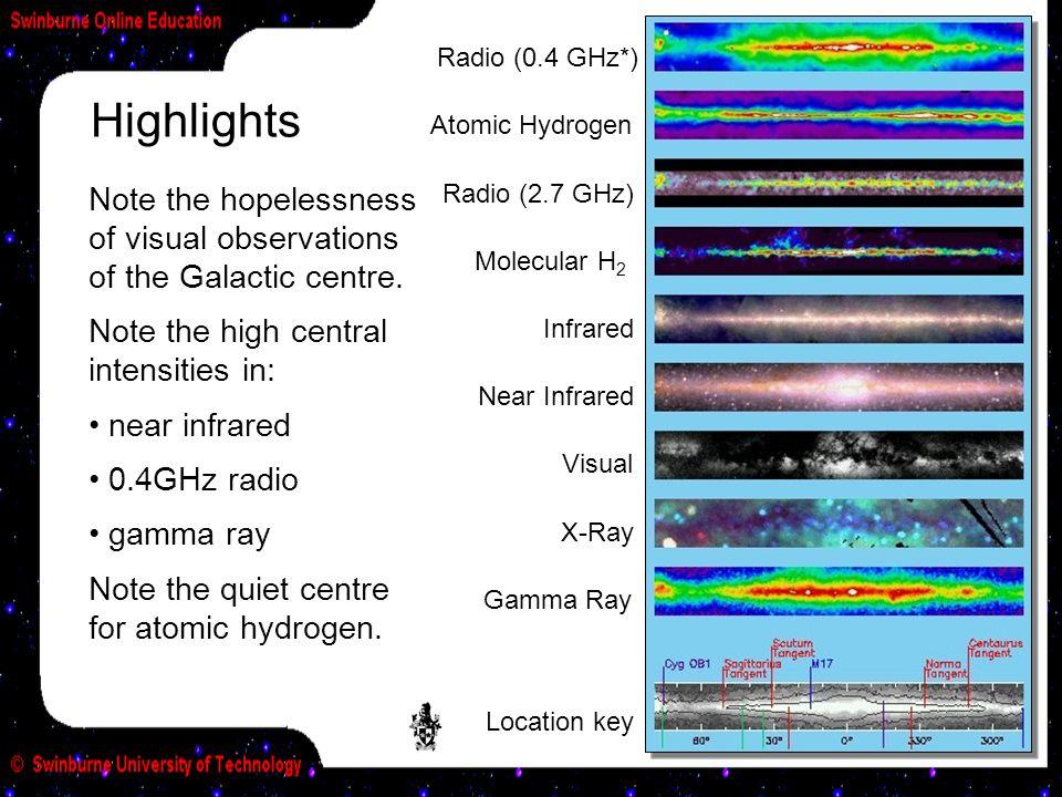 Highlights Radio (0.4 GHz*) Atomic Hydrogen Radio (2.7 GHz) Molecular H 2 Infrared Near Infrared Visual X-Ray Gamma Ray Location key Note the hopeless