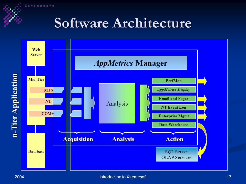 200417Introduction to Xtremesoft Software Architecture Mid-Tier Analysis Enterprise Mgmt NT Event Log PerfMon AppMetrics Display Email and Pager Data Warehouse AcquisitionAction AppMetrics Manager MTS NT COM+ SQL Server OLAP Services Analysis Database Web Server n-Tier Application