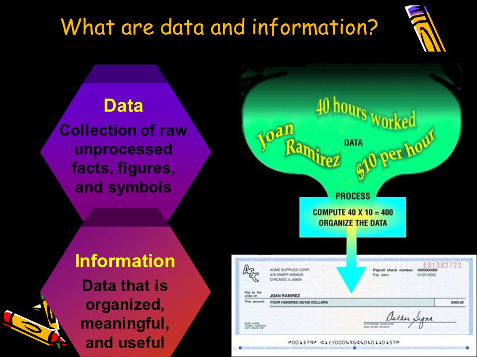Data Collection of raw unprocessed facts, figures, and symbols Information Data that is organized, meaningful, and useful What are data and information
