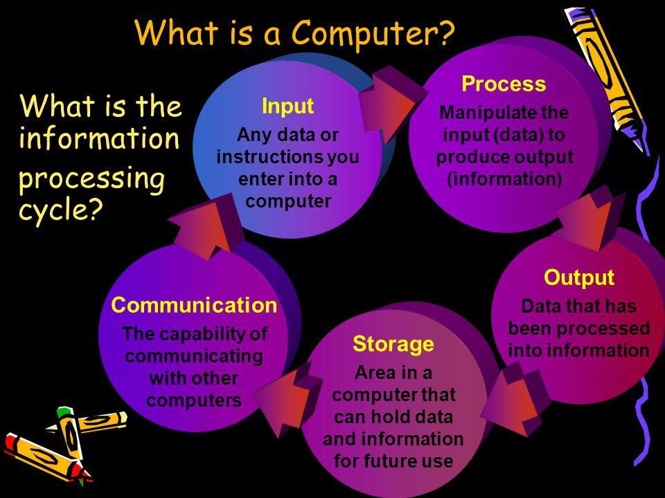Input Any data or instructions you enter into a computer Output Data that has been processed into information Storage Area in a computer that can hold