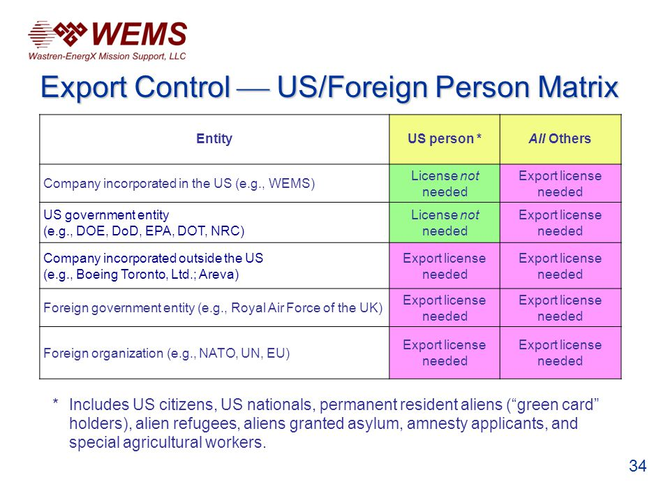Export Control US/Foreign Person Matrix EntityUS person *All Others Company incorporated in the US (e.g., WEMS) License not needed Export license needed US government entity (e.g., DOE, DoD, EPA, DOT, NRC) License not needed Export license needed Company incorporated outside the US (e.g., Boeing Toronto, Ltd.; Areva) Export license needed Foreign government entity (e.g., Royal Air Force of the UK) Export license needed Foreign organization (e.g., NATO, UN, EU) Export license needed * Includes US citizens, US nationals, permanent resident aliens (green card holders), alien refugees, aliens granted asylum, amnesty applicants, and special agricultural workers.