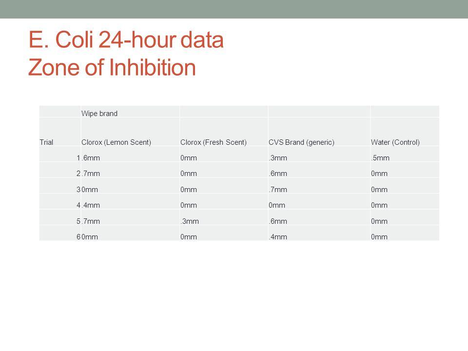 E. Coli 24-hour data Zone of Inhibition Wipe brand TrialClorox (Lemon Scent)Clorox (Fresh Scent)CVS Brand (generic)Water (Control) 1.6mm0mm.3mm.5mm 2.