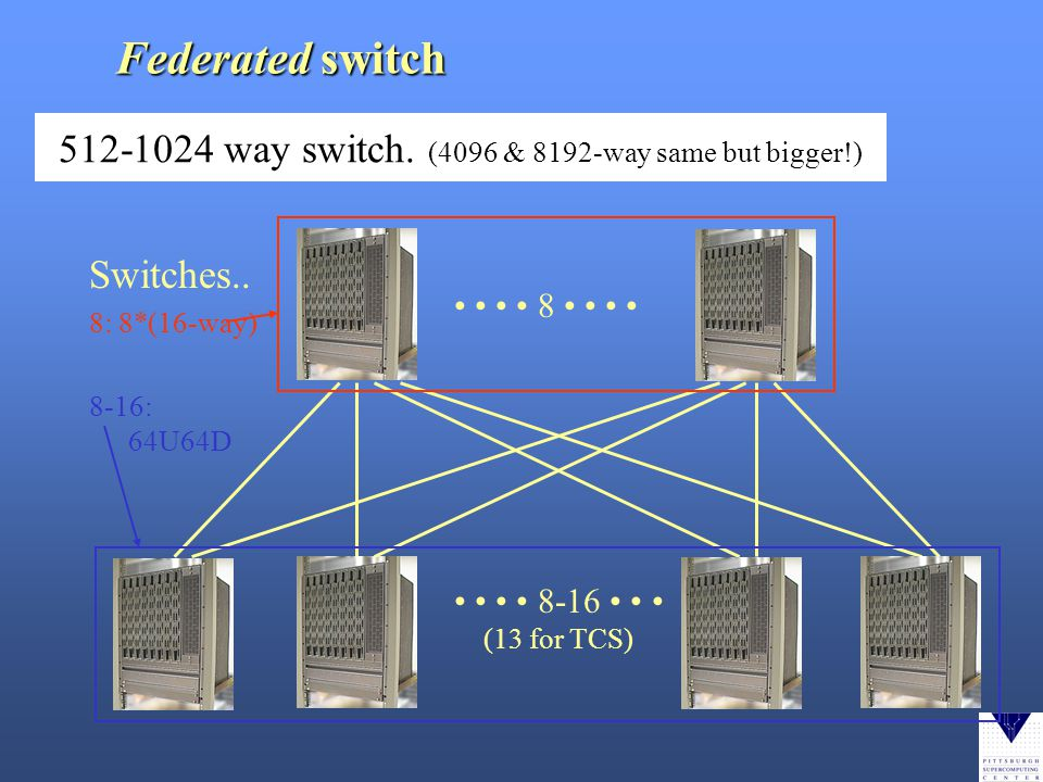 512-1024 way switch. (4096 & 8192-way same but bigger!) Switches..
