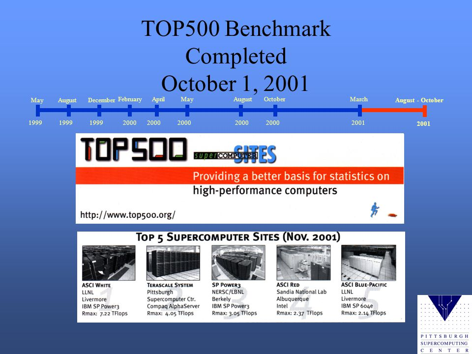 TOP500 Benchmark Completed October 1, 2001 MayAugustDecember FebruaryAprilMayAugust 1999 2000 October 2000 March 2001 August - October 2001
