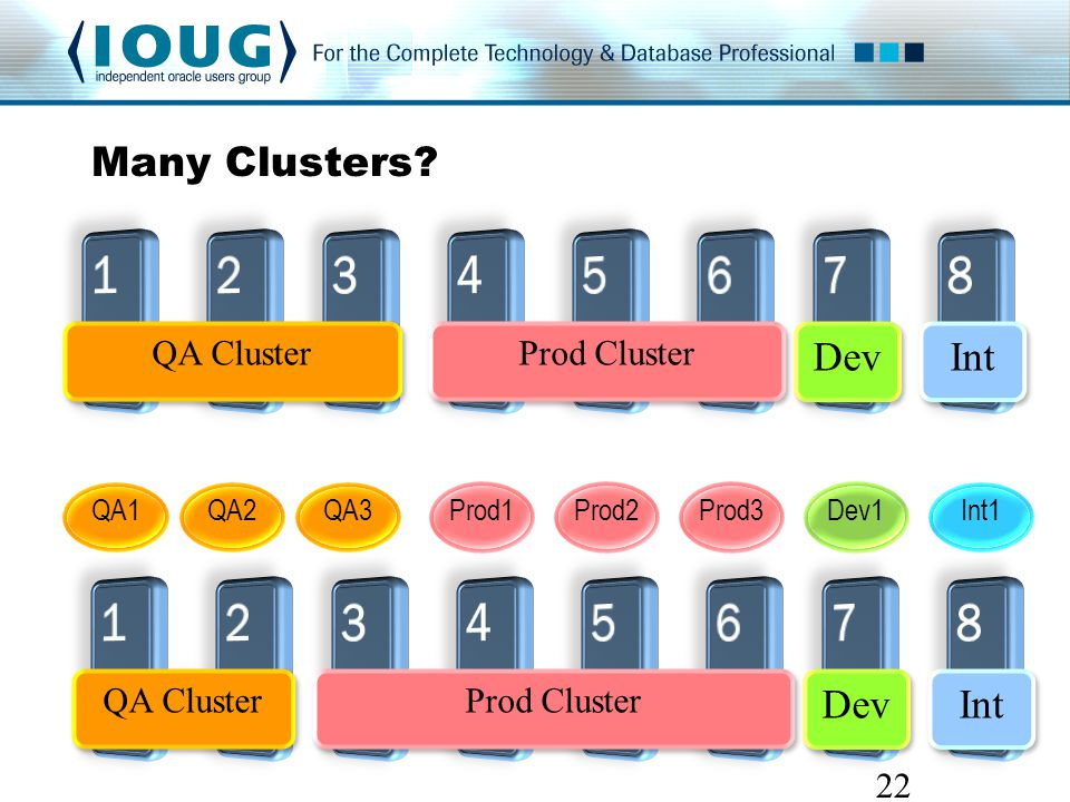 Many Clusters.