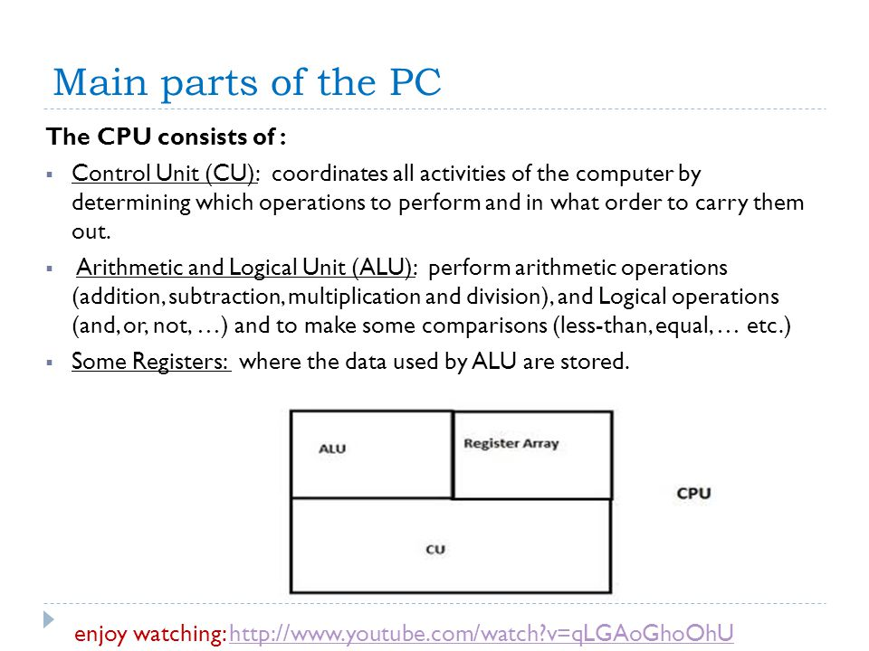 Main parts of the PC The CPU consists of : Control Unit (CU): coordinates all activities of the computer by determining which operations to perform an
