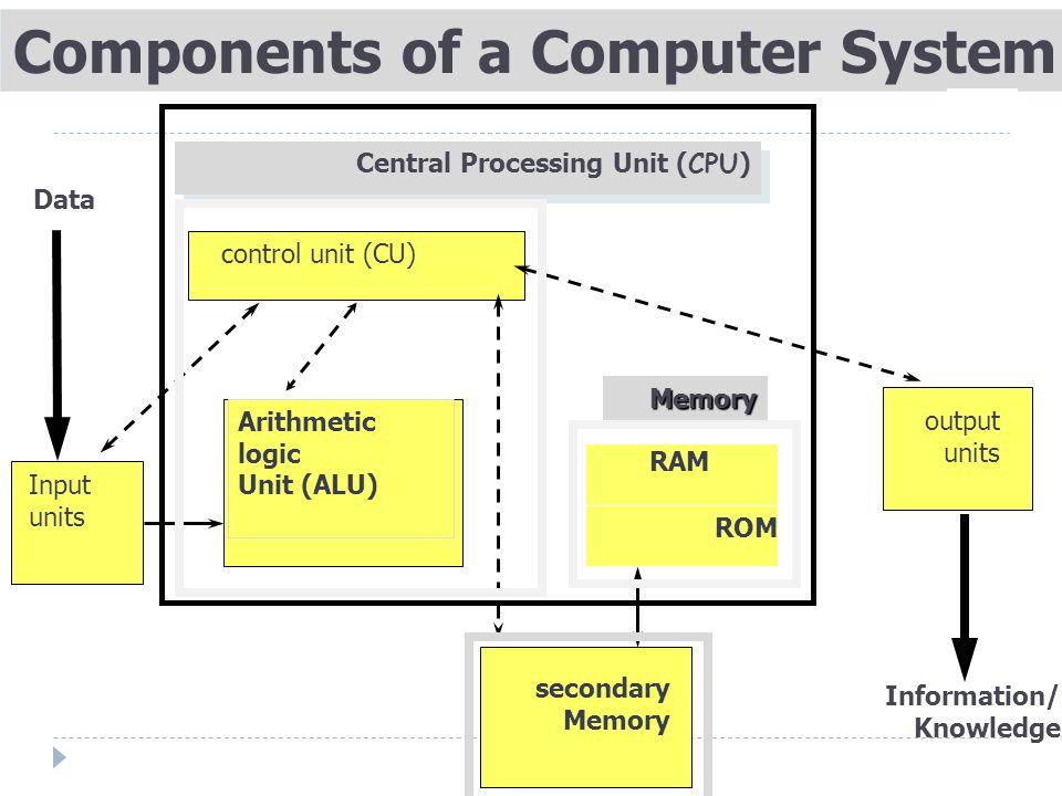 Components of a Computer System Central Processing Unit ( CPU ) control unit (CU) Arithmetic logic Unit (ALU) RAM ROM Memory Input units output units