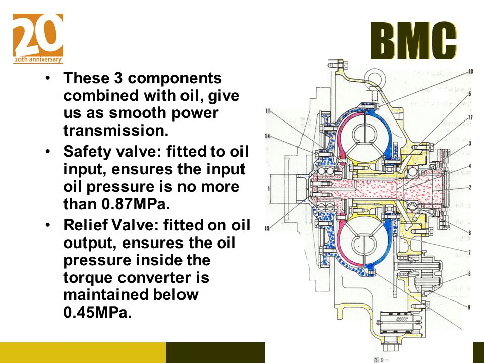 BMC www.Broad-Machinery.com BMC These 3 components combined with oil, give us as smooth power transmission.