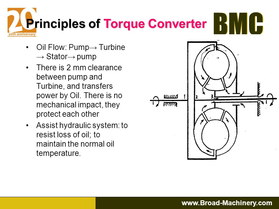 BMC www.Broad-Machinery.com BMC A: Sun Gear B: Planetary Gear C: Ring Gear D: Carrier If the ring gear is fixed, the torque is transmitted from sun gear to planetary gear.
