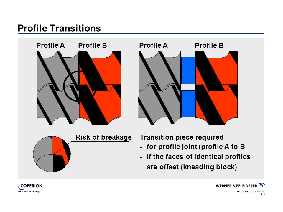 19-ScrewElements.gb...Last Update: 01.2003/by:MK 19.16 Profile Transitions Profile AProfile B Transition piece required -for profile joint (profile A to B -if the faces of identical profiles are offset (kneading block) Profile AProfile B Risk of breakage