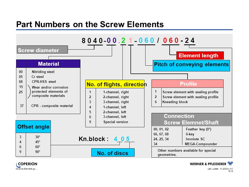 19-ScrewElements.gb...Last Update: 01.2003/by:MK 19.18 Part Numbers on the Screw Elements No.