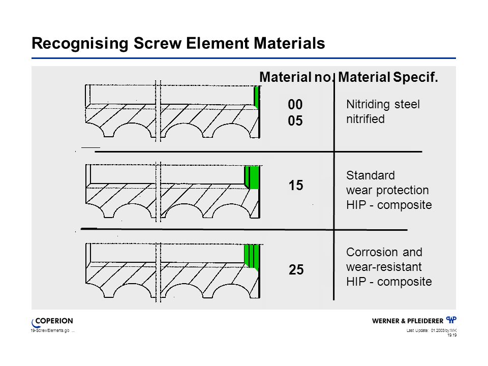19-ScrewElements.gb...Last Update: 01.2003/by:MK 19.19 Recognising Screw Element Materials Corrosion and wear-resistant HIP - composite 25 15 Standard wear protection HIP - composite Nitriding steel nitrified Material no.