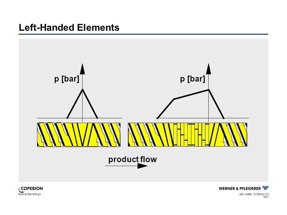 19-ScrewElements.gb...Last Update: 01.2003/by:MK 19.27 Left-Handed Elements product flow p [bar]