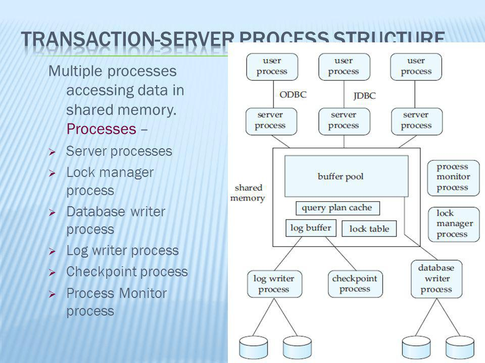 Multiple processes accessing data in shared memory. Processes – Server processes Lock manager process Database writer process Log writer process Check