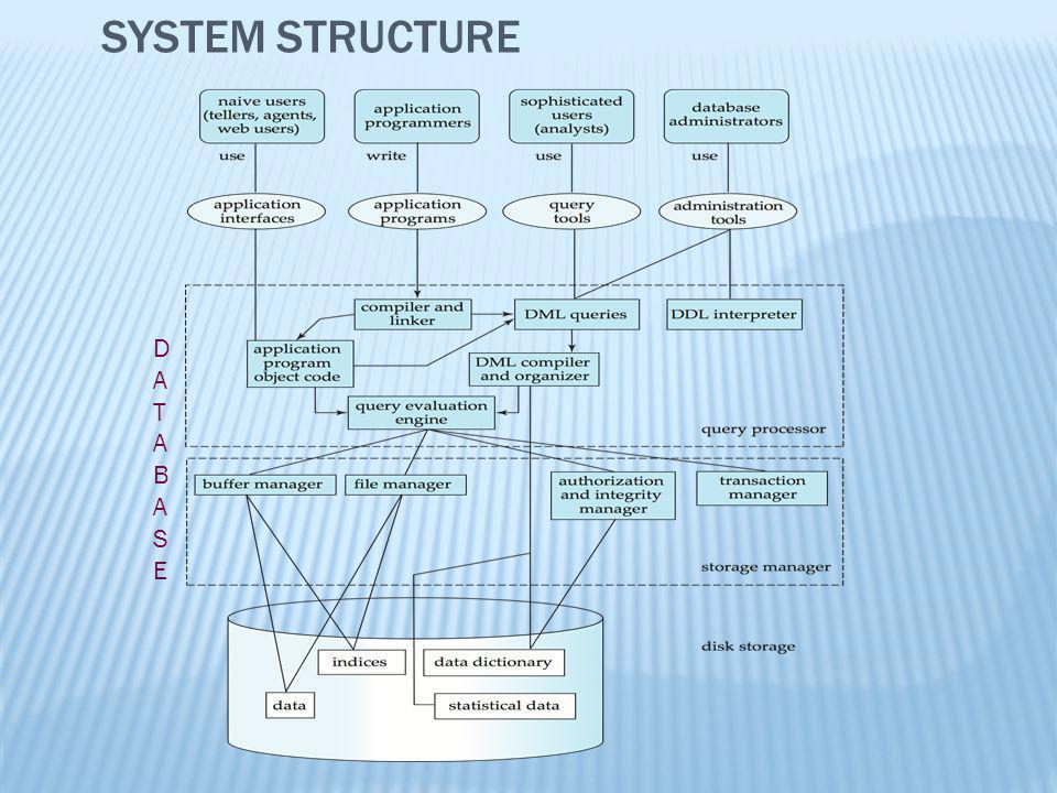 SYSTEM STRUCTURE DATABASEDATABASE