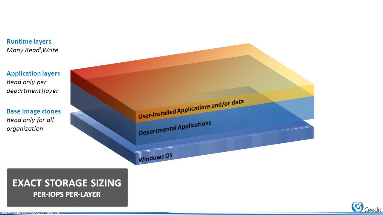 Runtime layers Many Read\Write Application layers Read only per department\layer Base image clones Read only for all organization EXACT STORAGE SIZING PER-IOPS PER-LAYER