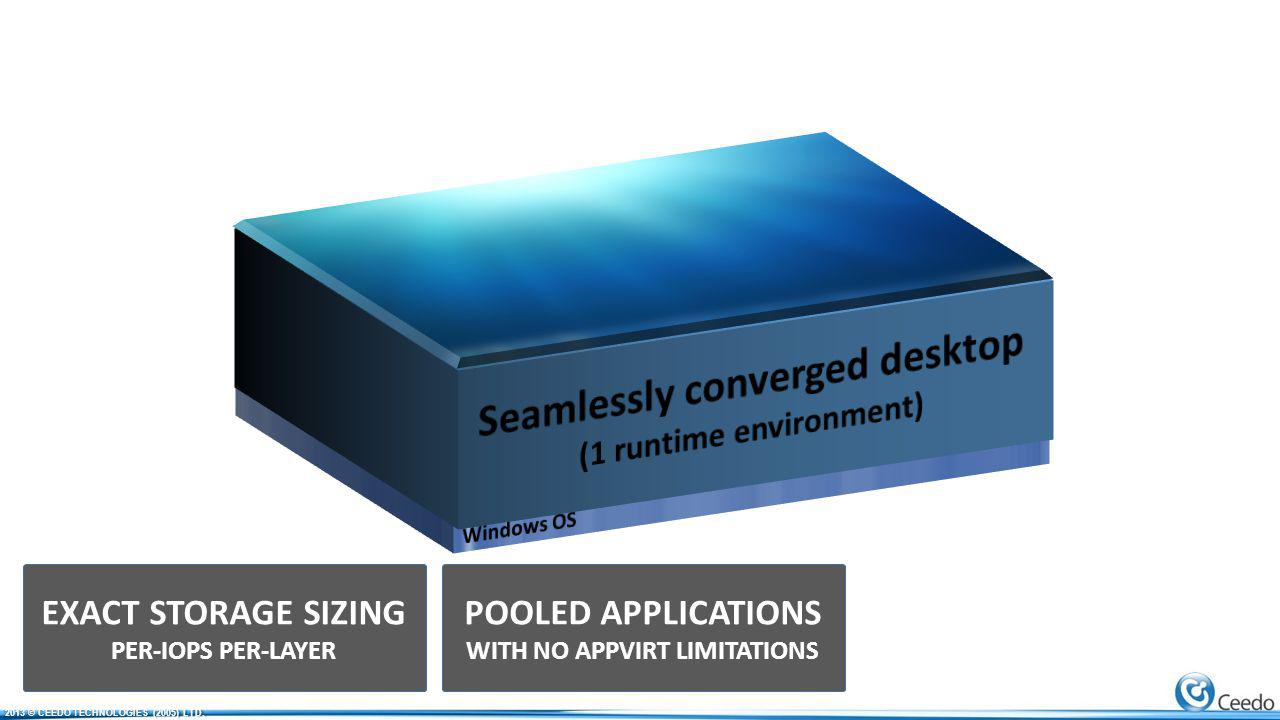 POOLED APPLICATIONS WITH NO APPVIRT LIMITATIONS EXACT STORAGE SIZING PER-IOPS PER-LAYER