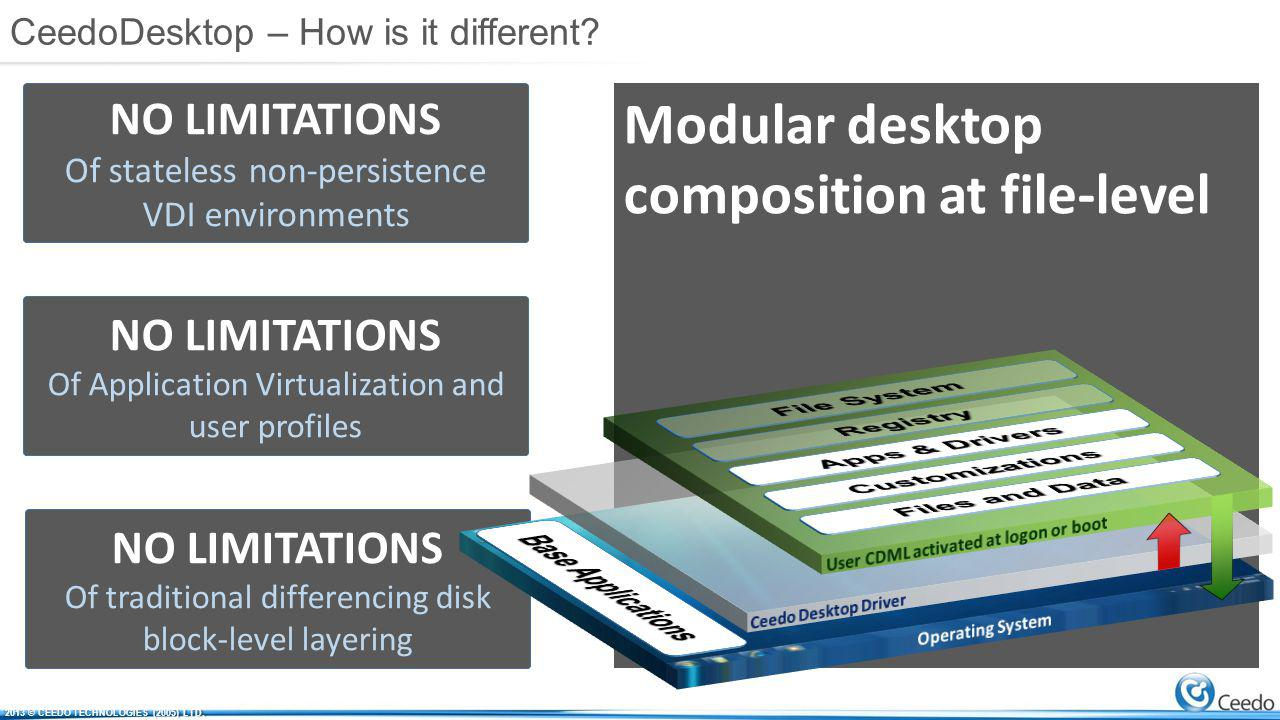 Modular desktop composition at file-level NO LIMITATIONS Of stateless non-persistence VDI environments NO LIMITATIONS Of Application Virtualization and user profiles NO LIMITATIONS Of traditional differencing disk block-level layering CeedoDesktop – How is it different