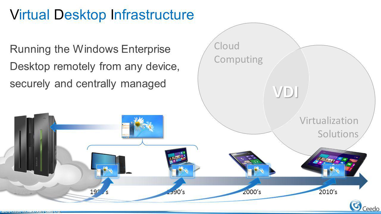 Cloud Computing Virtualization Solutions VDI Virtual Desktop Infrastructure Running the Windows Enterprise Desktop remotely from any device, securely and centrally managed 1970s1980s1990s2000s2010s