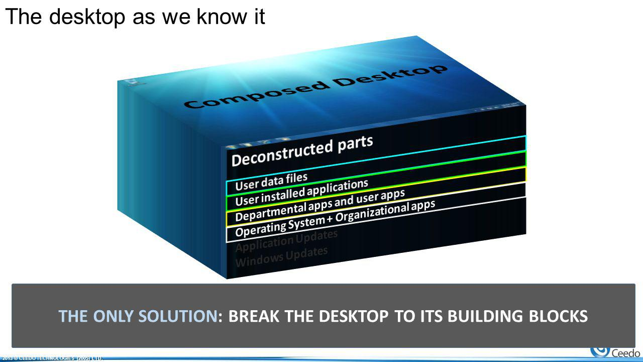 The desktop as we know it UPDATES ACCUMALATE IOPS and capacity demands grow ONE CHUNK DESKTOP Storage = 1000s of desktops BULK MANAGEMENT Just like physical + extra of VDI THE ONLY SOLUTION: BREAK THE DESKTOP TO ITS BUILDING BLOCKS