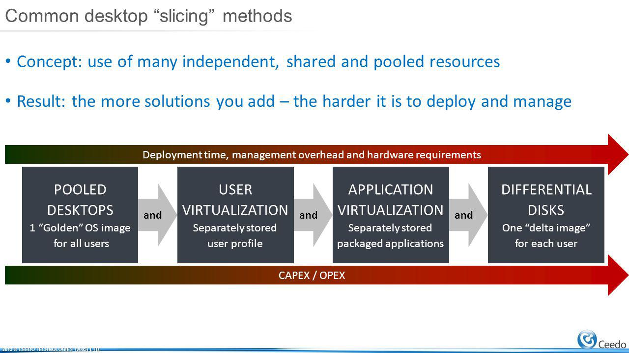 Common desktop slicing methods POOLED DESKTOPS 1 Golden OS image for all users USER VIRTUALIZATION Separately stored user profile and APPLICATION VIRTUALIZATION Separately stored packaged applications and DIFFERENTIAL DISKS One delta image for each user and Deployment time, management overhead and hardware requirements Concept: use of many independent, shared and pooled resources Result: the more solutions you add – the harder it is to deploy and manage CAPEX / OPEX