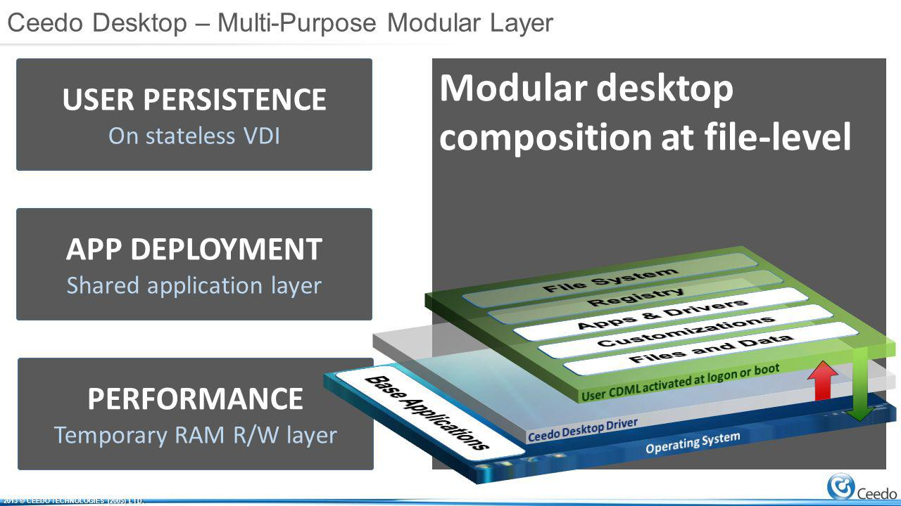 USER PERSISTENCE On stateless VDI APP DEPLOYMENT Shared application layer PERFORMANCE Temporary RAM R/W layer Modular desktop composition at file-level Ceedo Desktop – Multi-Purpose Modular Layer