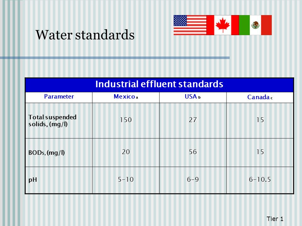 Water standards Tier 1 Industrial effluent standards ParameterMexico a USA b Canada c Total suspended solids, (mg/l) 1502715 BOD 5, (mg/l)205615 pH5-1