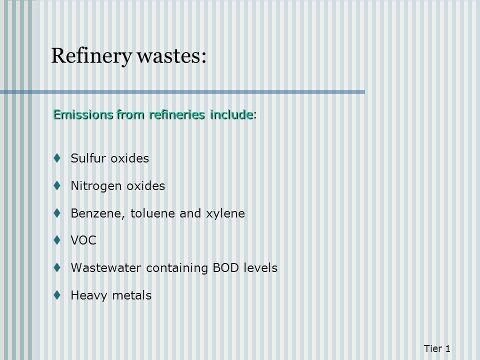 Refinery wastes: Emissions from refineries include Emissions from refineries include: Sulfur oxides Nitrogen oxides Benzene, toluene and xylene VOC Wa