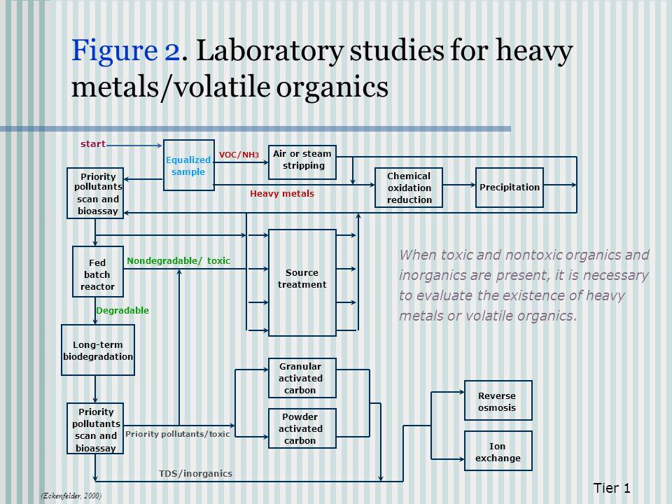 Figure 2. Laboratory studies for heavy metals/volatile organics Tier 1 Priority pollutants scan and bioassay Fed batch reactor Long-term biodegradatio